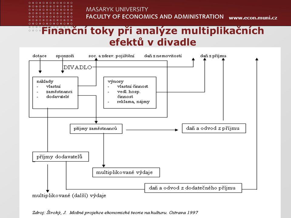 www.econ.muni.cz 24 Finanční toky při analýze multiplikačních efektů v divadle