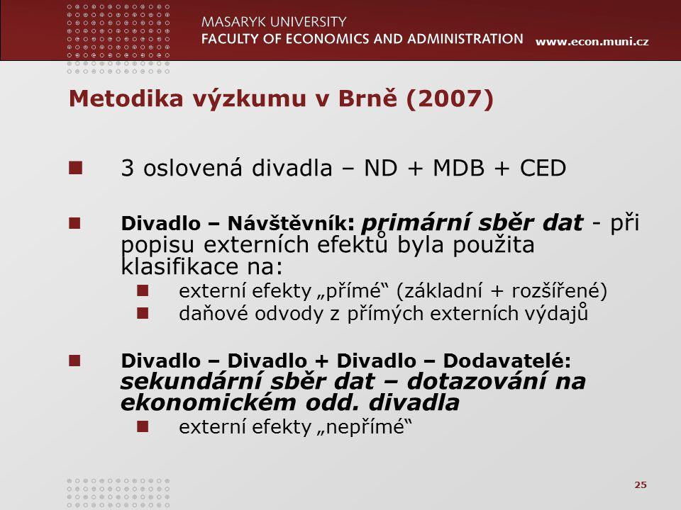 www.econ.muni.cz 25 Metodika výzkumu v Brně (2007) 3 oslovená divadla – ND + MDB + CED Divadlo – Návštěvník : primární sběr dat - při popisu externích