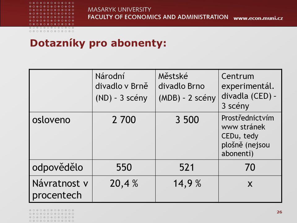 www.econ.muni.cz 26 Dotazníky pro abonenty: Národní divadlo v Brně (ND) – 3 scény Městské divadlo Brno (MDB) – 2 scény Centrum experimentál. divadla (