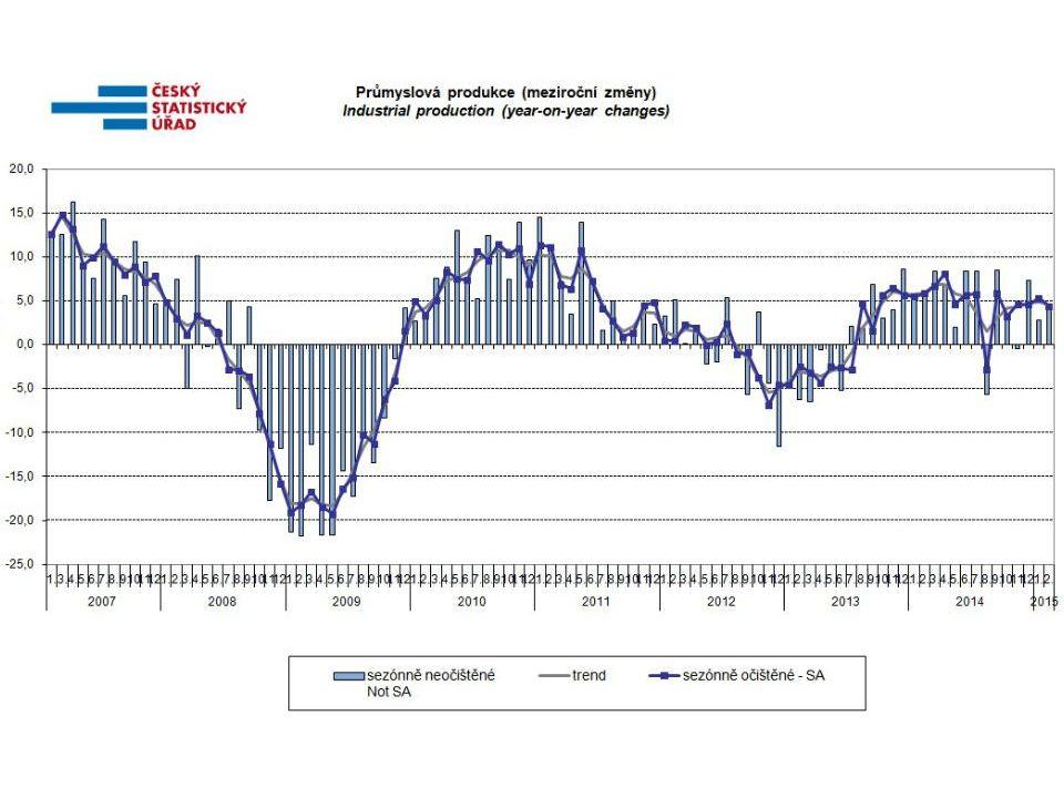 Postavení průmyslu v české ekonomice je dosud mimořádné V posledních letech byl podíl českého průmyslu na tvorbě HDP zhruba 30 %, zatímco průměrný podíl v EU 27 byl 19 % Ve státech EU 15 byl tento podíl ještě o zhruba 1 procentní bod nižší – jedná se o postupnou dematerializace ekonomiky Podíl nad 25 % vykazuje v mezinárodním srovnání pouze pět zemí EU (ČR, Rumunsko, Maďarsko, Slovensko a Irsko).