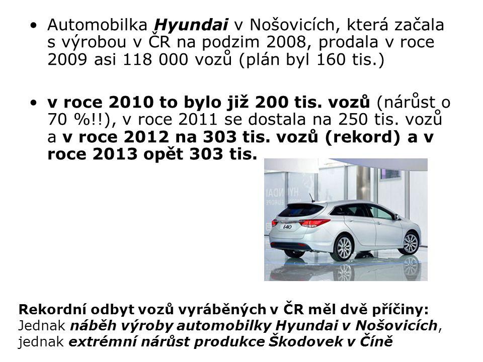Automobilka Hyundai v Nošovicích, která začala s výrobou v ČR na podzim 2008, prodala v roce 2009 asi 118 000 vozů (plán byl 160 tis.) v roce 2010 to bylo již 200 tis.