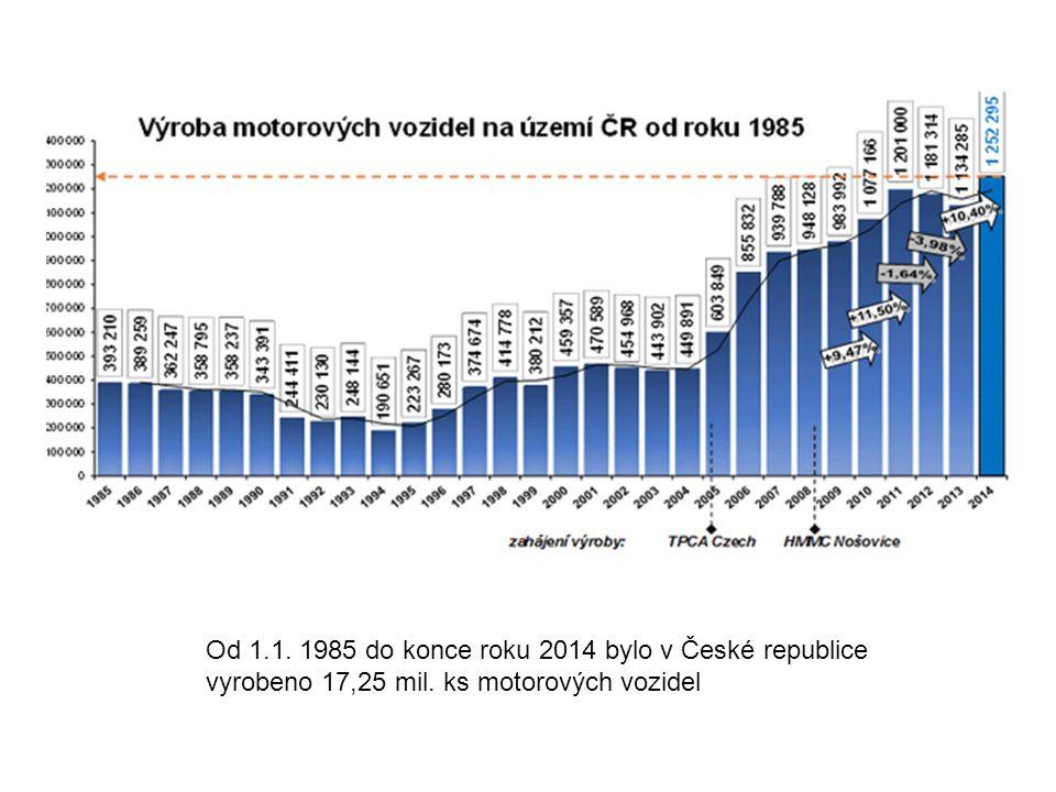 Od 1.1. 1985 do konce roku 2014 bylo v České republice vyrobeno 17,25 mil. ks motorových vozidel