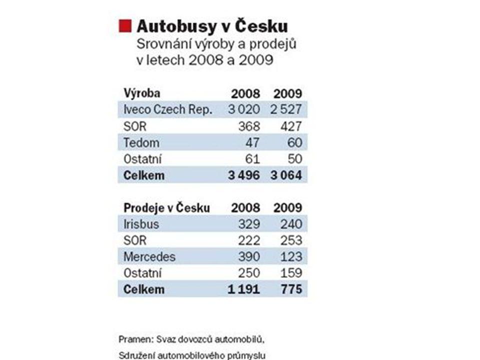 Letecká výroba Špičkový obor strojírenské výroby V ČR registrovaných 10 finálních výrobců s roční produkcí okolo 350 letadel (80 % na export): AERO Vodochody LET Kunovice Moravan Zlín Evektor Kunovice
