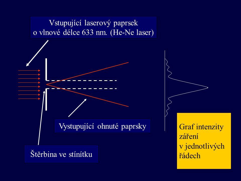 Vstupující laserový paprsek o vlnové délce 633 nm. (He-Ne laser) Graf intenzity záření v jednotlivých řádech Vystupující ohnuté paprsky Štěrbina ve st