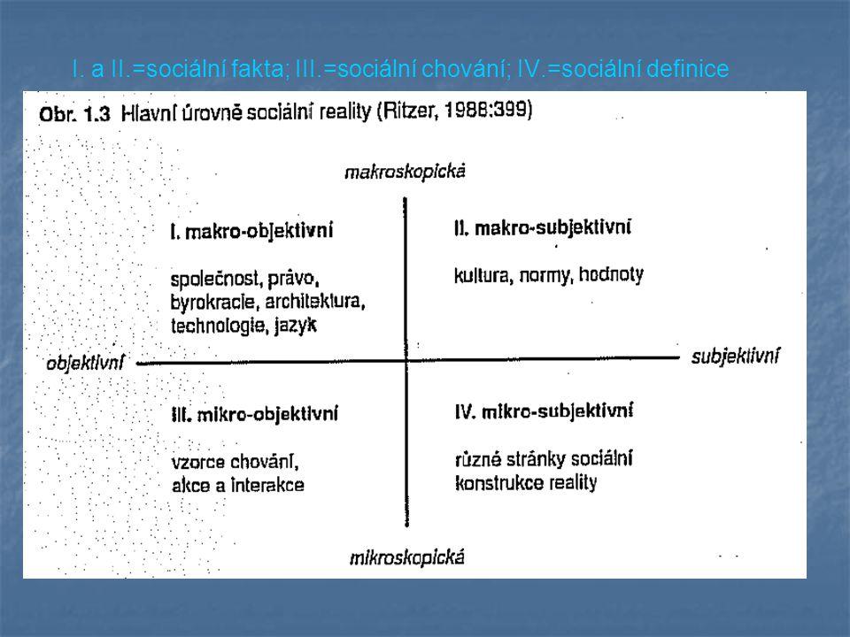 I. a II.=sociální fakta; III.=sociální chování; IV.=sociální definice