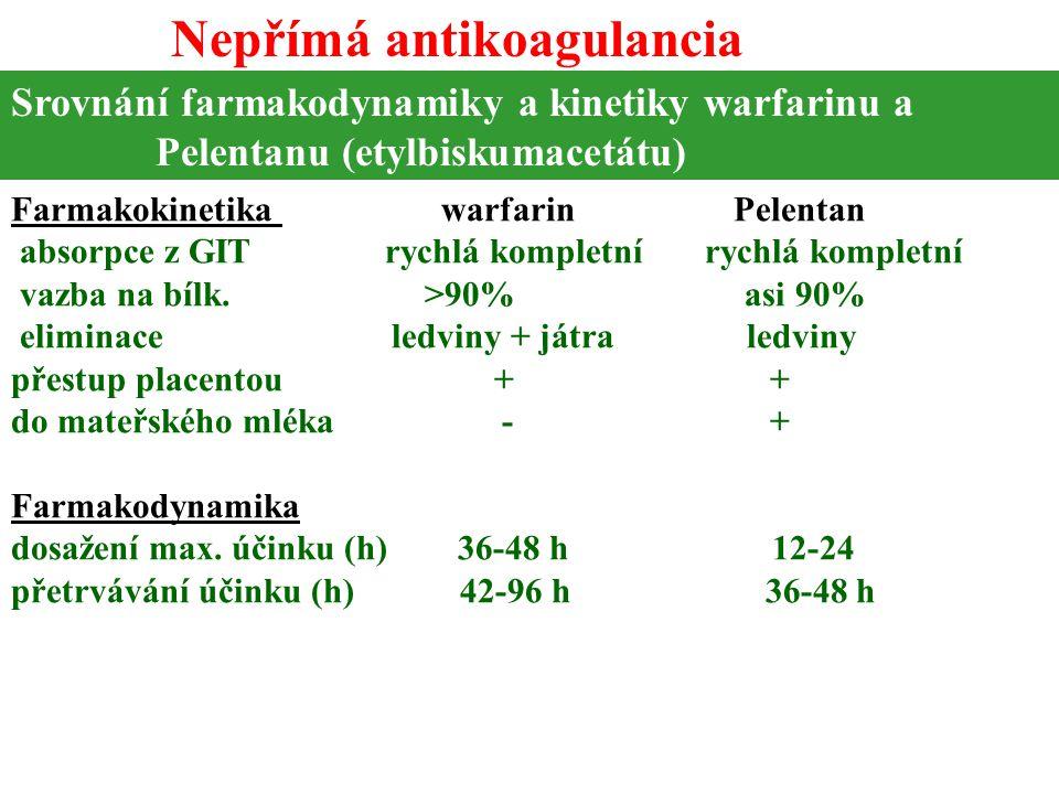 Srovnání farmakodynamiky a kinetiky warfarinu a Pelentanu (etylbiskumacetátu) Farmakokinetika warfarin Pelentan absorpce z GIT rychlá kompletní rychlá