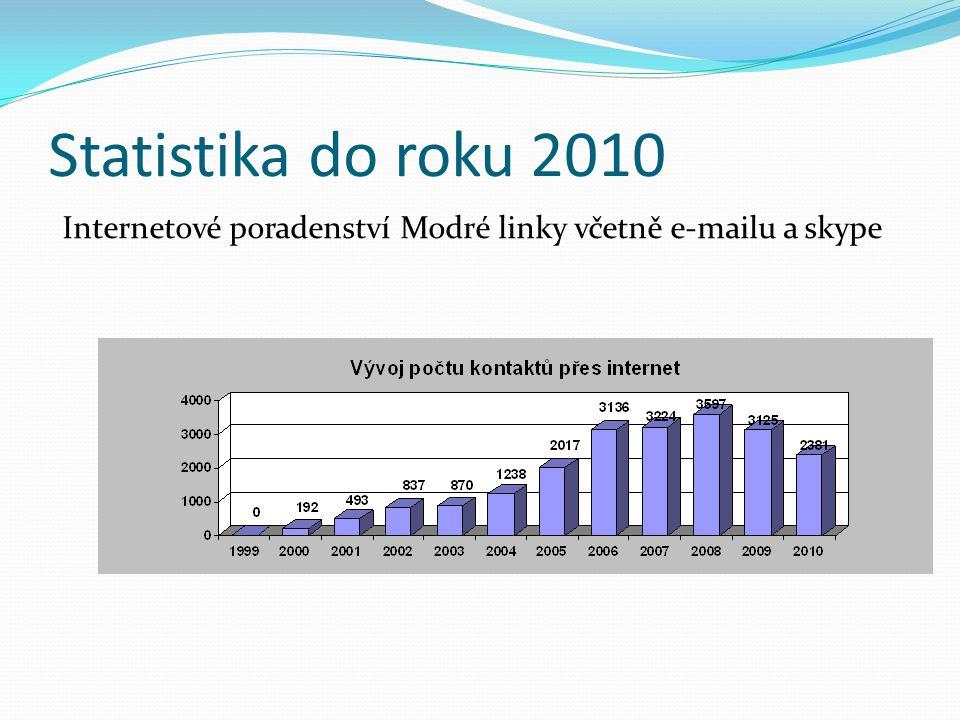 Linky důvěry a IP v České republice, podobně jako v jiných evropských zemích, se staly LD hlavní hybnou silou v rozvoji internetového poradenství a tím ovlivnily jeho samotnou podobu (Horská, Lásková, Ptáček, 2010.) Například v USA se internetové poradenství vyvíjelo odlišnou cestou než v evropském prostředí – spíše prostřednictvím aktivit jednotlivců a jejich soukromých praxí.