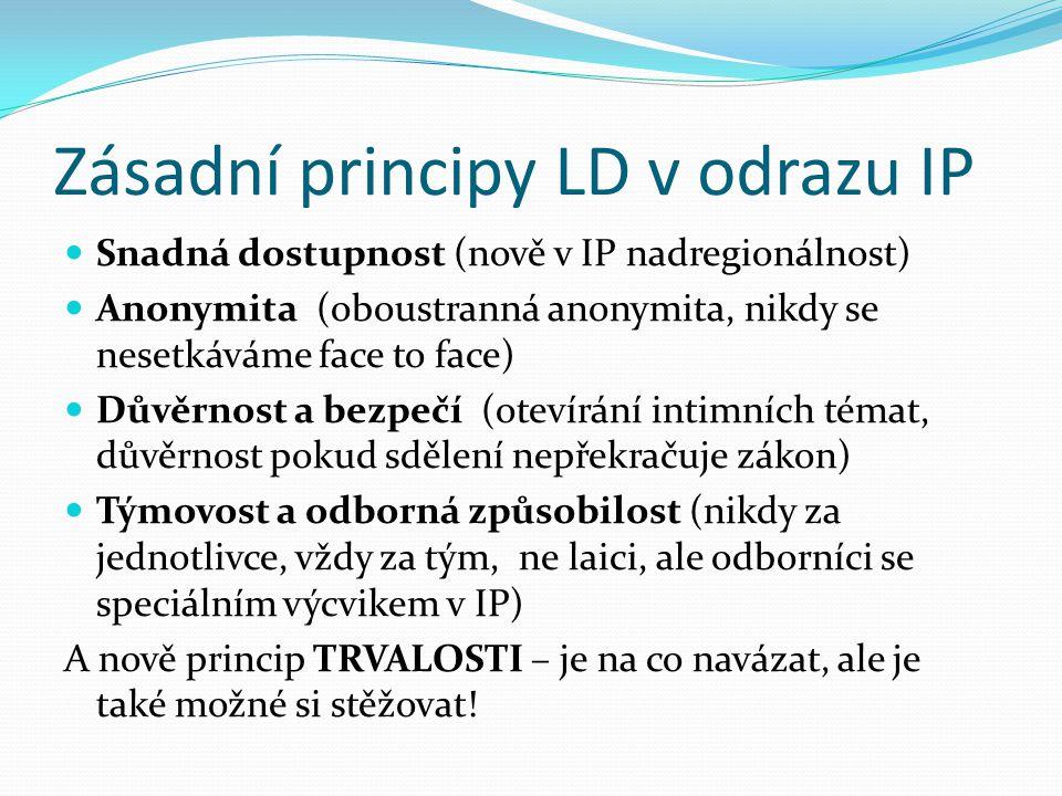 Druhy kontaktů Dle typologie kontaktů na LD, později upraveno dle reality IP Poprvé typologii sestavil L.