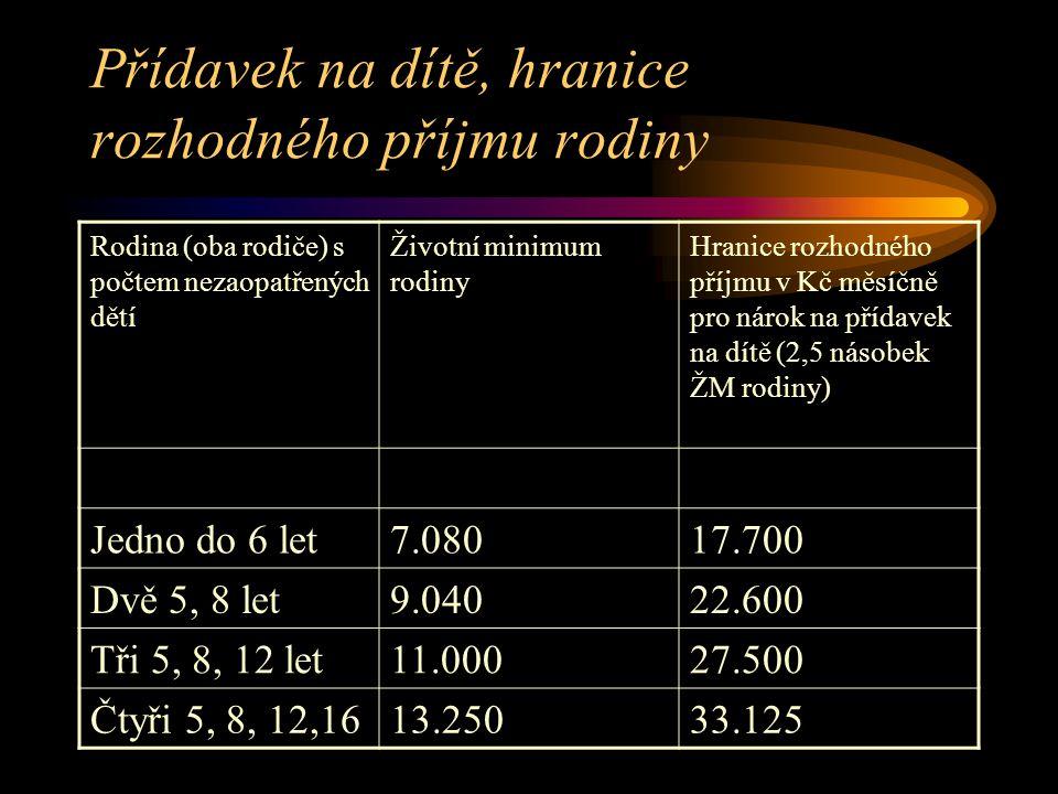Přídavek na dítě, hranice rozhodného příjmu rodiny Rodina (oba rodiče) s počtem nezaopatřených dětí Životní minimum rodiny Hranice rozhodného příjmu v