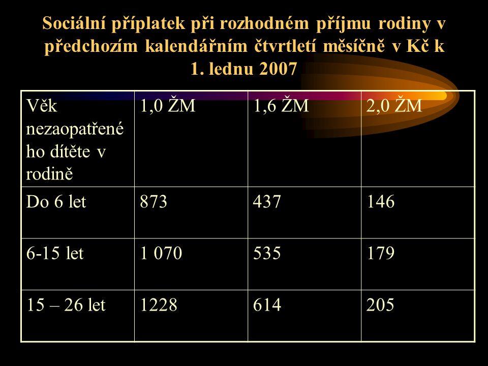 Sociální příplatek při rozhodném příjmu rodiny v předchozím kalendářním čtvrtletí měsíčně v Kč k 1. lednu 2007 Věk nezaopatřené ho dítěte v rodině 1,0
