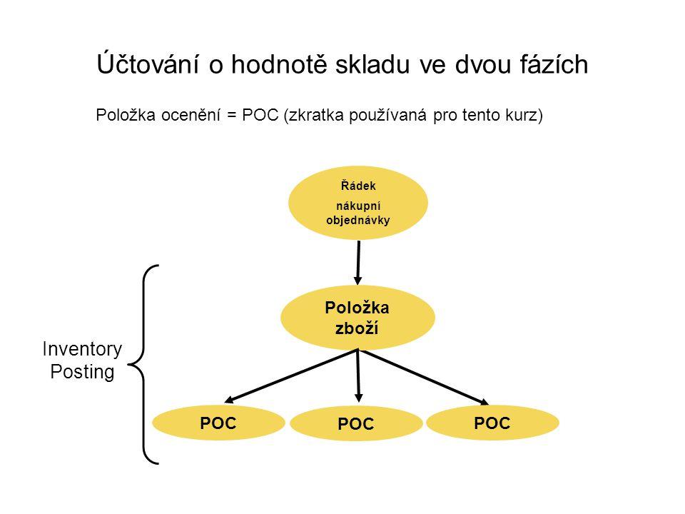 Účtování o hodnotě skladu ve dvou fázích Řádek nákupní objednávky POC Položka zboží POC Inventory Posting Položka ocenění = POC (zkratka používaná pro