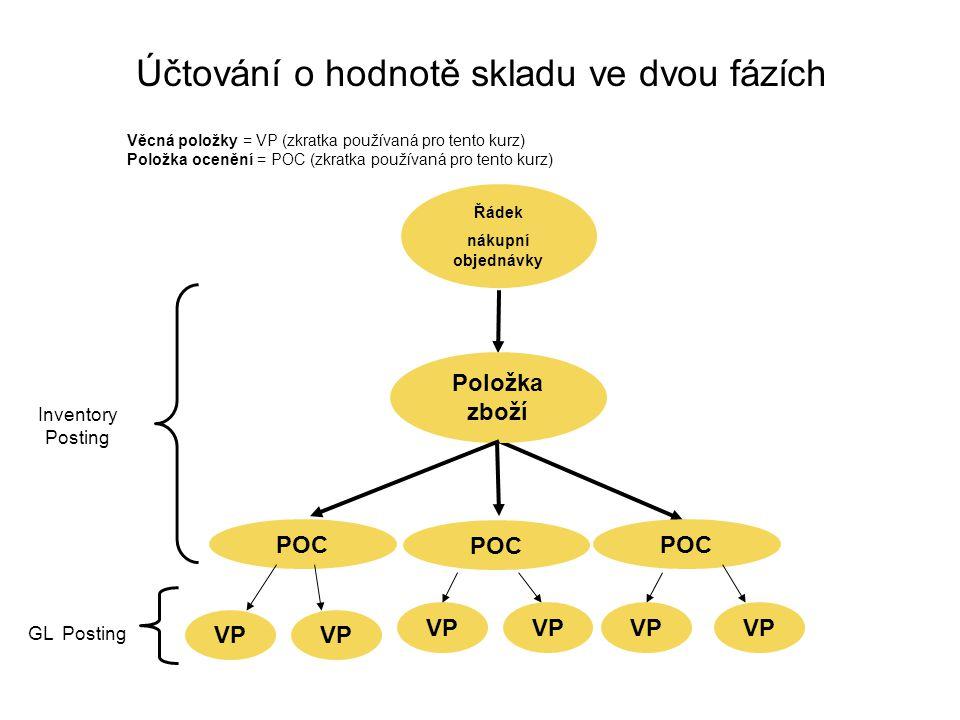 Účtování o hodnotě skladu ve dvou fázích Řádek nákupní objednávky POC Položka zboží POC Inventory Posting Věcná položky = VP (zkratka používaná pro te