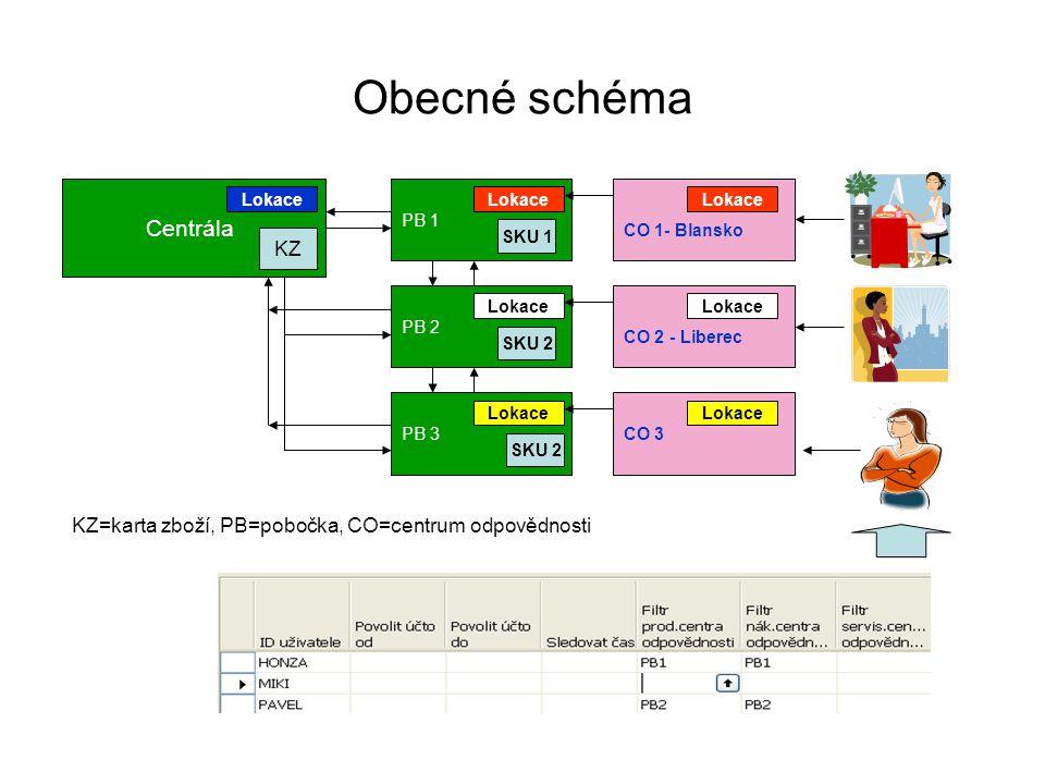 Obecné schéma Centrála Lokace KZ KZ=karta zboží, PB=pobočka, CO=centrum odpovědnosti PB 1 PB 2 PB 3 Lokace SKU 1 SKU 2 Lokace CO 1- Blansko CO 2 - Lib