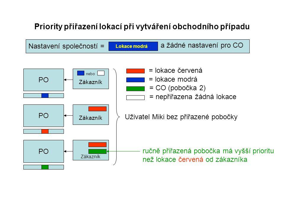 Priority přiřazení lokací při vytváření obchodního případu PO Zákazník PO Zákazník = lokace červená = lokace modrá Uživatel Miki bez přiřazené pobočky