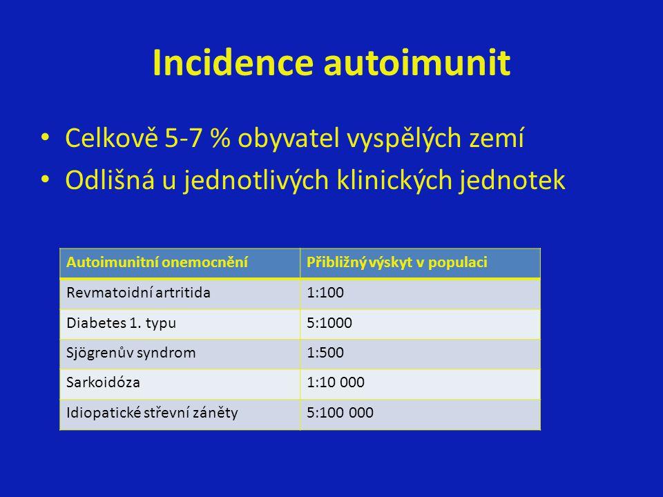 Incidence autoimunit Celkově 5-7 % obyvatel vyspělých zemí Odlišná u jednotlivých klinických jednotek Autoimunitní onemocněníPřibližný výskyt v populaci Revmatoidní artritida1:100 Diabetes 1.