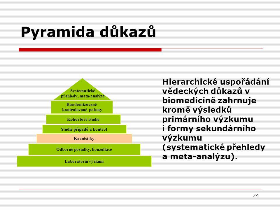 24 Randomizované kontrolované pokusy Kohortové studie Studie případů a kontrol Kazuistiky Laboratorní výzkum Odborné posudky, konzultace Systematické přehledy, meta-analýza Pyramida důkazů Hierarchické uspořádání vědeckých důkazů v biomedicíně zahrnuje kromě výsledků primárního výzkumu i formy sekundárního výzkumu (systematické přehledy a meta-analýzu).