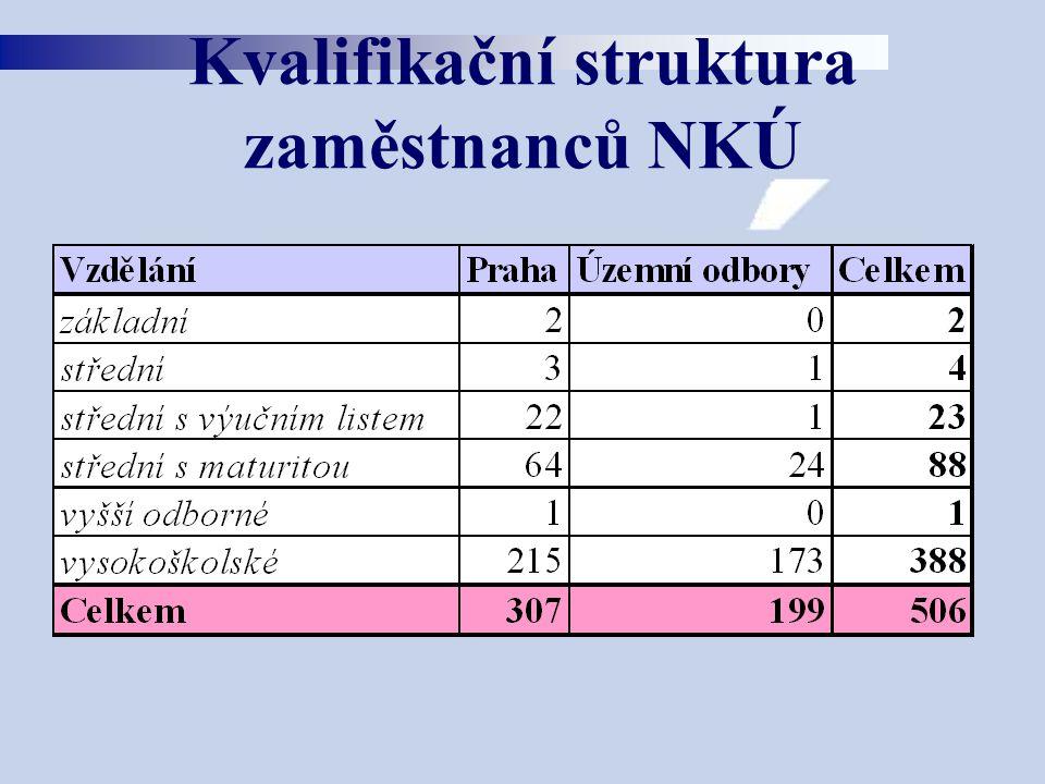 Kvalifikační struktura zaměstnanců NKÚ