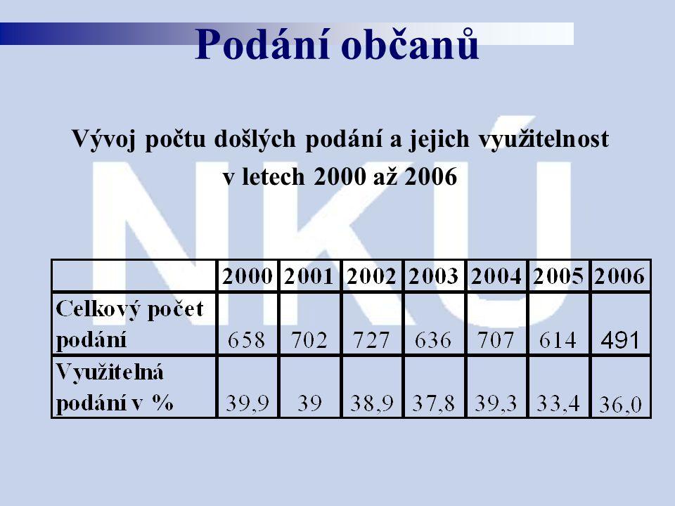 Podání občanů Vývoj počtu došlých podání a jejich využitelnost v letech 2000 až 2006