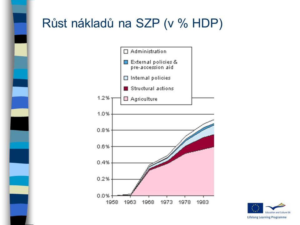Růst nákladů na SZP (v % HDP)