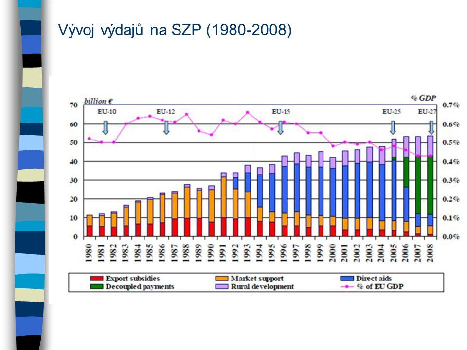Vývoj výdajů na SZP (1980-2008)