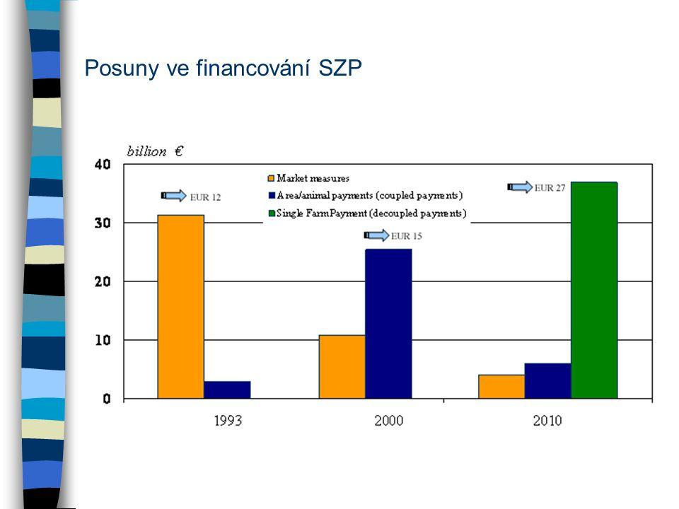 Posuny ve financování SZP