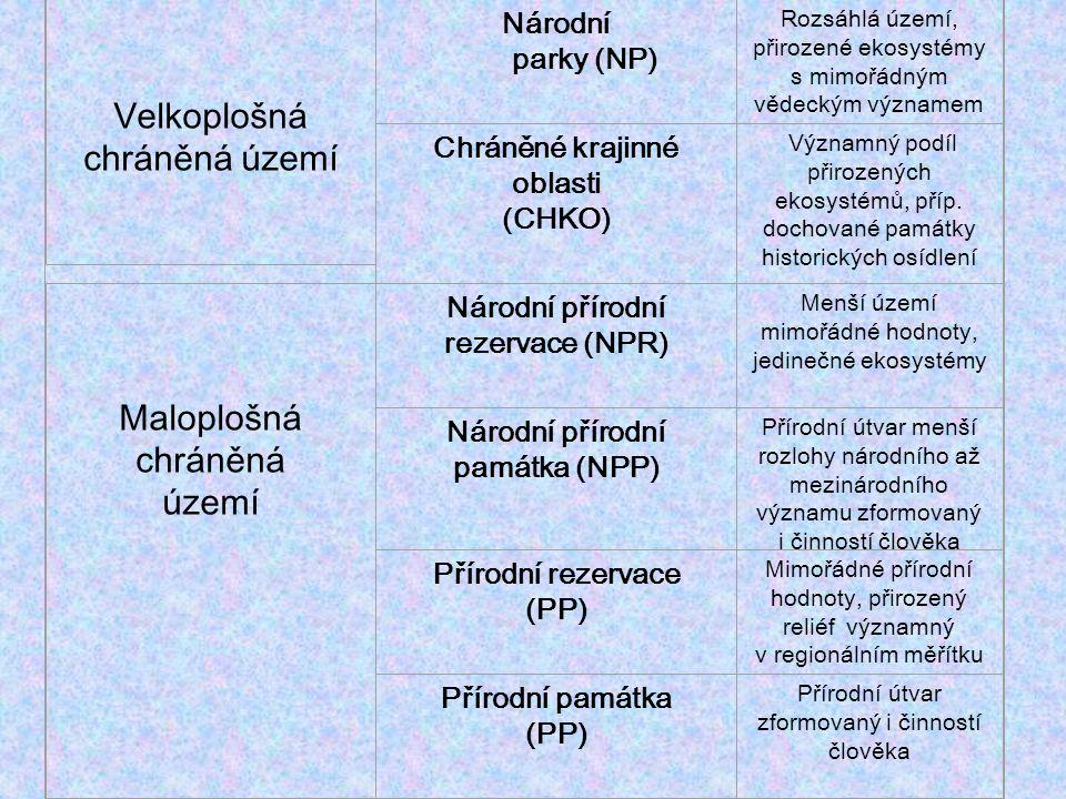 Velkoplošná zvláště chráněná území: - 4 NP (1 194 km2) - 24 CHKO (10 323 km2) Národní parky: - Krkonše (1963), Šumava (1991), Podyjí (1991), České Švýcarsko (2000), vyhlašovány v ČR parlamentem - plán zvláštní péče navrhovaný správou NP - 3 zóny ochrany: I.zóna - nejcennější, přirozené ekosystémy, člověkem minimálně přetvořené - cílem je ponechat ekosystémy přirozenému vývoji II.zóna - nárazníková zóna, člověkem přetvořená společenstva - cílem je vypěstovat ekosystémy schopné vývoje a obnovy s minimálními hospodářskými zásahy + postupné zařazování do zóny I.