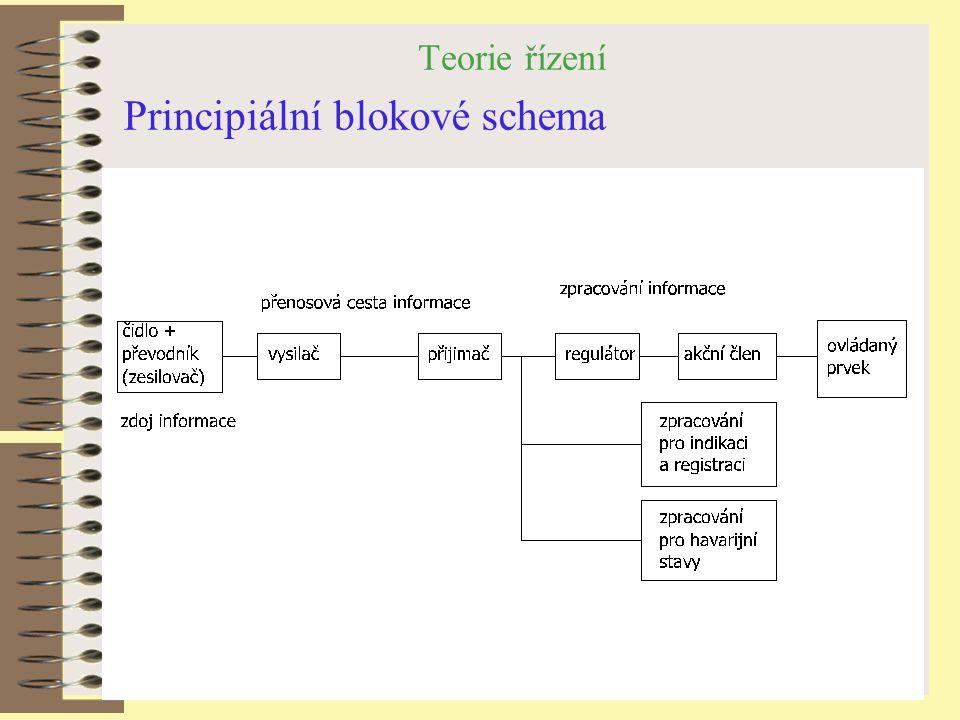 Teorie řízení Principiální blokové schema