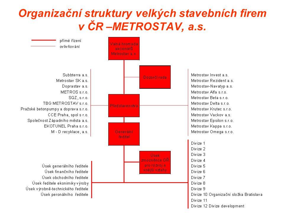 Organizační struktura skupiny SKANSKA v ČR a SR od 1.1.2008 do odštěpení sloučením