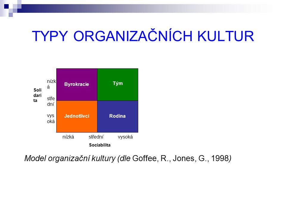 TYPY ORGANIZAČNÍCH KULTUR Model organizační kultury (dle Goffee, R., Jones, G., 1998) Byrokracie JednotlivciRodina Tým Sociabilita Soli dari ta nízká