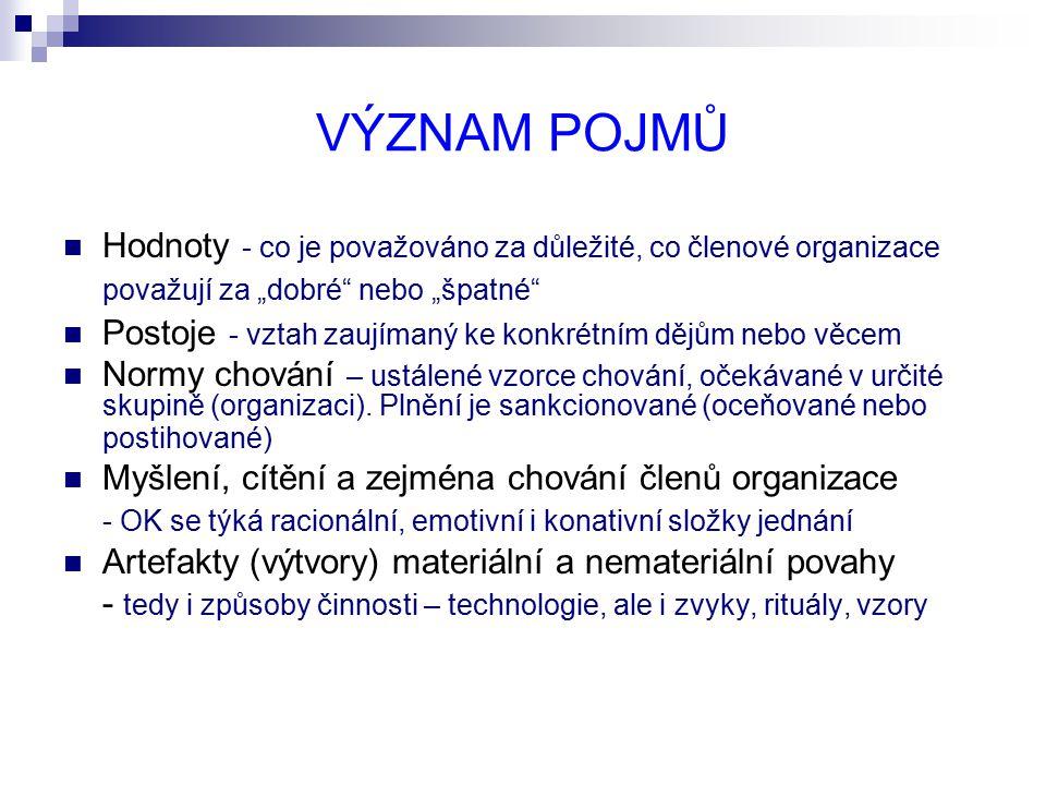 POUŽITÁ LITERATURA BĚLOHLÁVEK,F.Organizační chování.