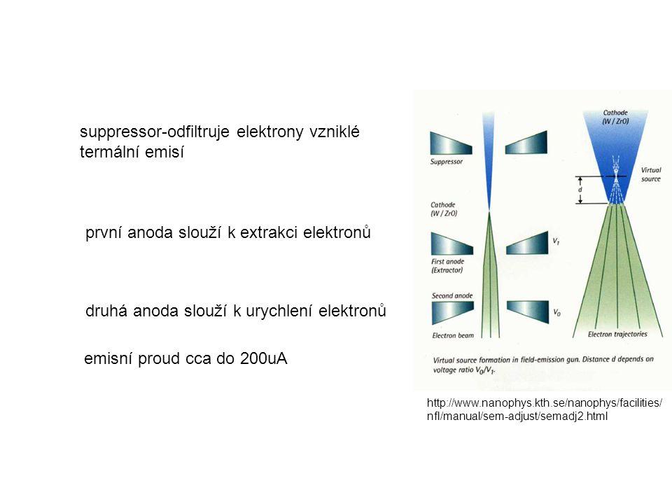 http://www.nanophys.kth.se/nanophys/facilities/ nfl/manual/sem-adjust/semadj2.html suppressor-odfiltruje elektrony vzniklé termální emisí první anoda slouží k extrakci elektronů druhá anoda slouží k urychlení elektronů emisní proud cca do 200uA