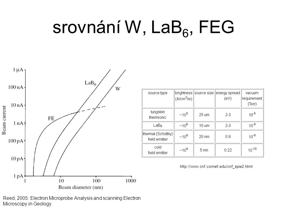srovnání W, LaB 6, FEG Reed, 2005: Electron Microprobe Analysis and scanning Electron Microscopy in Geology. http://www.cnf.cornell.edu/cnf_spie2.html