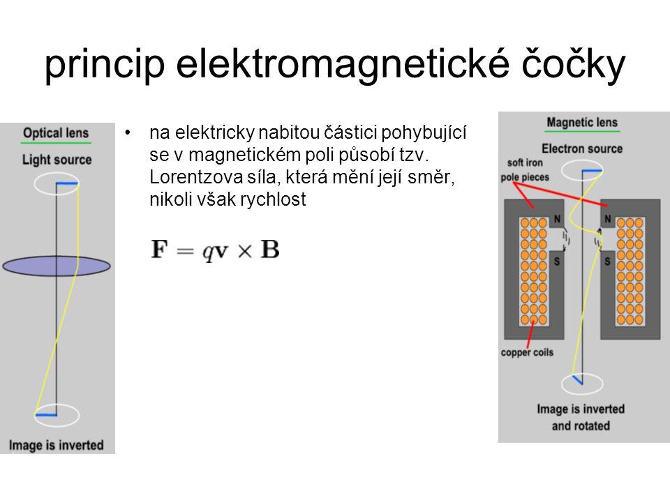 princip elektromagnetické čočky na elektricky nabitou částici pohybující se v magnetickém poli působí tzv. Lorentzova síla, která mění její směr, niko