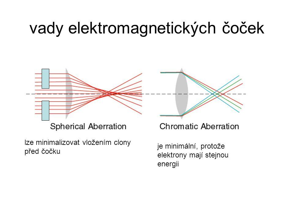 vady elektromagnetických čoček lze minimalizovat vložením clony před čočku je minimální, protože elektrony mají stejnou energii