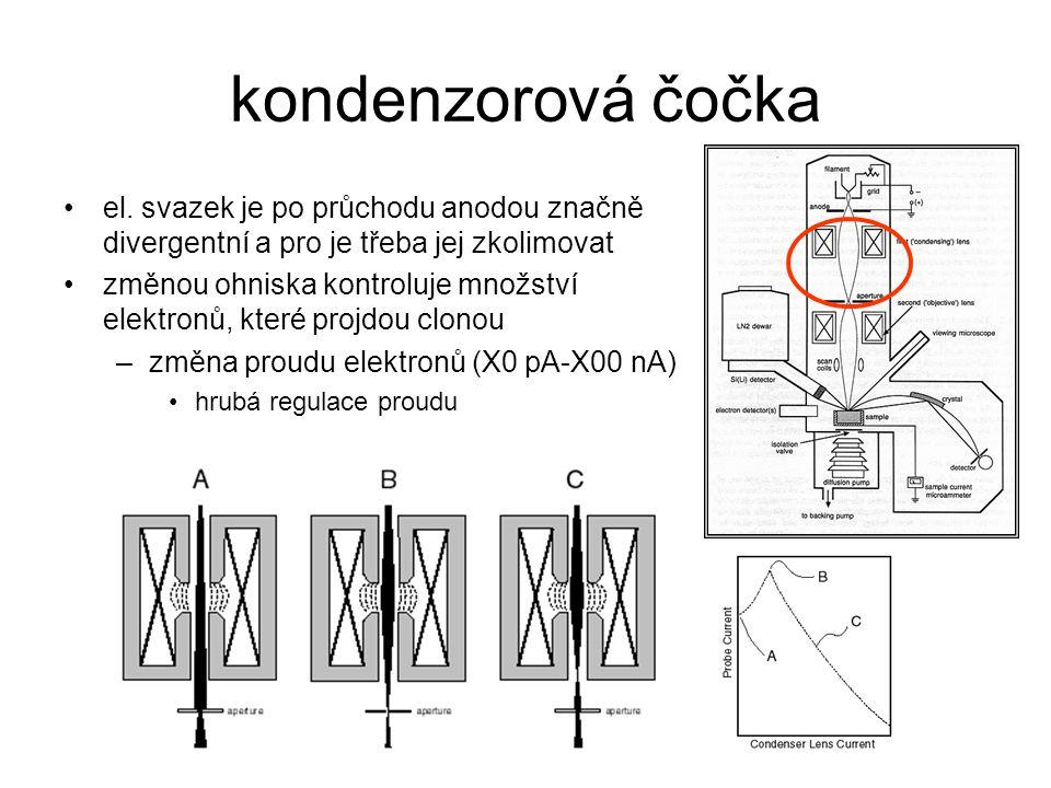 kondenzorová čočka el. svazek je po průchodu anodou značně divergentní a pro je třeba jej zkolimovat změnou ohniska kontroluje množství elektronů, kte