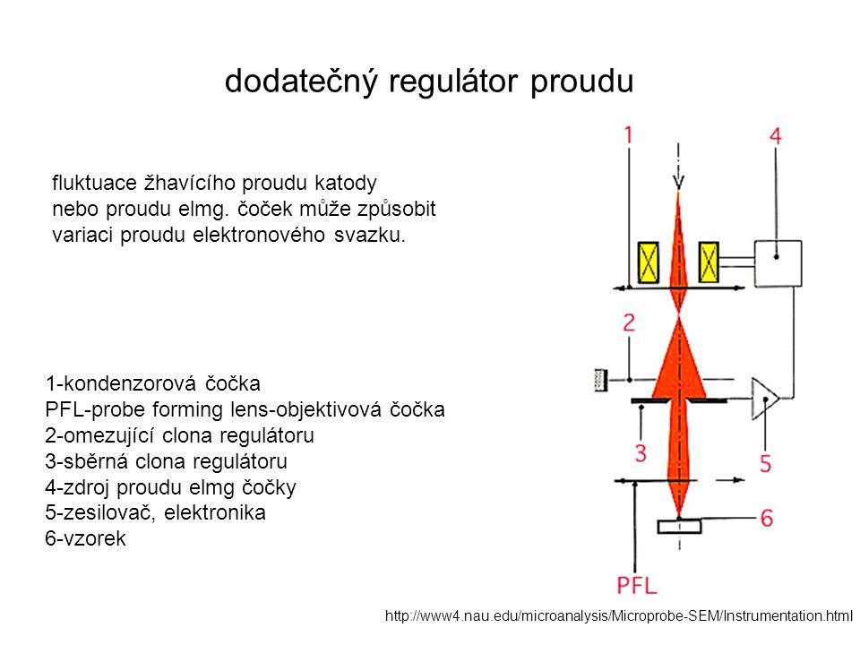 dodatečný regulátor proudu 1-kondenzorová čočka PFL-probe forming lens-objektivová čočka 2-omezující clona regulátoru 3-sběrná clona regulátoru 4-zdroj proudu elmg čočky 5-zesilovač, elektronika 6-vzorek http://www4.nau.edu/microanalysis/Microprobe-SEM/Instrumentation.html fluktuace žhavícího proudu katody nebo proudu elmg.