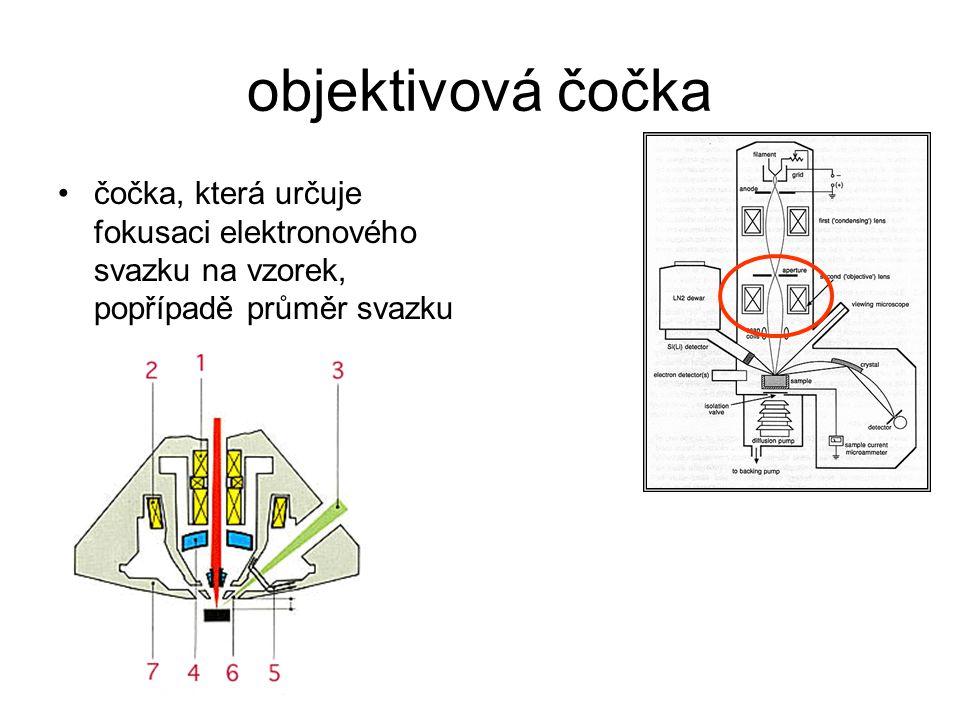 objektivová čočka čočka, která určuje fokusaci elektronového svazku na vzorek, popřípadě průměr svazku