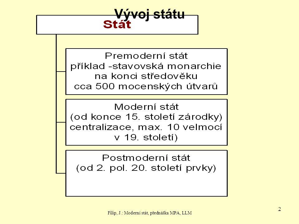 J.Filip: Území ČR13 Druhy územního členění Územně správní – čl.