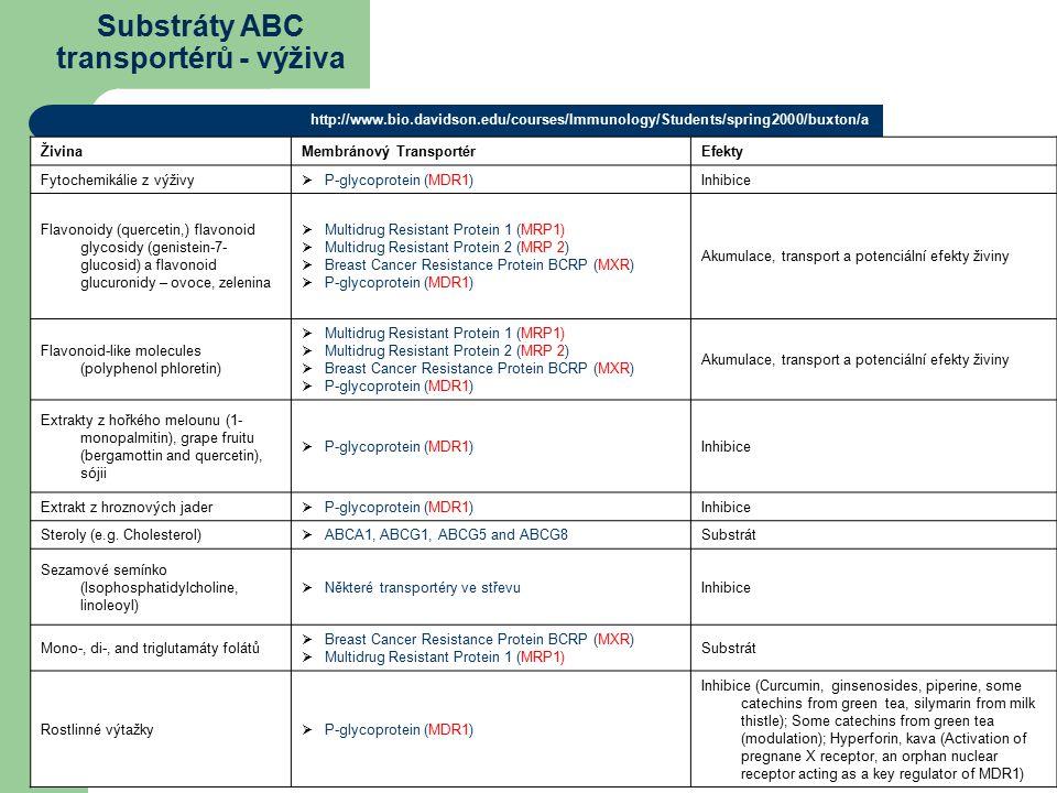 Substráty ABC transportérů - výživa ŽivinaMembránový TransportérEfekty Fytochemikálie z výživy  P-glycoprotein (MDR1)Inhibice Flavonoidy (quercetin,) flavonoid glycosidy (genistein-7- glucosid) a flavonoid glucuronidy – ovoce, zelenina  Multidrug Resistant Protein 1 (MRP1)  Multidrug Resistant Protein 2 (MRP 2)  Breast Cancer Resistance Protein BCRP (MXR)  P-glycoprotein (MDR1) Akumulace, transport a potenciální efekty živiny Flavonoid-like molecules (polyphenol phloretin)  Multidrug Resistant Protein 1 (MRP1)  Multidrug Resistant Protein 2 (MRP 2)  Breast Cancer Resistance Protein BCRP (MXR)  P-glycoprotein (MDR1) Akumulace, transport a potenciální efekty živiny Extrakty z hořkého melounu (1- monopalmitin), grape fruitu (bergamottin and quercetin), sójii  P-glycoprotein (MDR1)Inhibice Extrakt z hroznových jader  P-glycoprotein (MDR1)Inhibice Steroly (e.g.