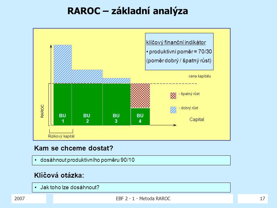 2007EBF 2 - 1 - Metoda RAROC17 RAROC – základní analýza Capital cena kapitálu BU 1 BU 2 - dobrý růst - špatný růst RAROC Rizikový kapitál BU 4 BU 3 kl