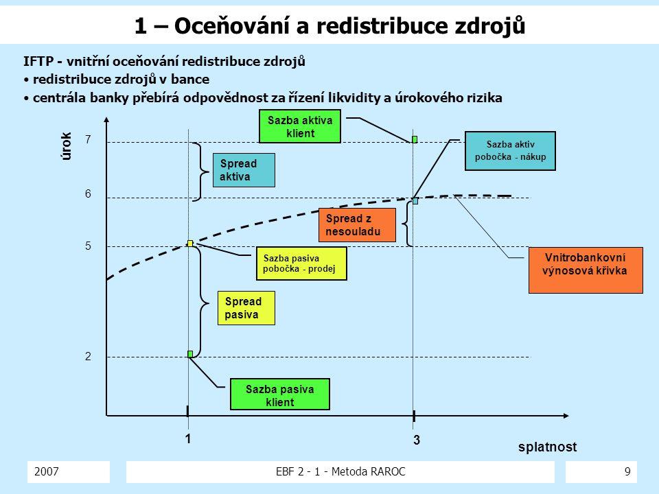2007EBF 2 - 1 - Metoda RAROC9 1 – Oceňování a redistribuce zdrojů Sazba aktiva klient Sazba pasiva klient Vnitrobankovní výnosová křivka Spread aktiva