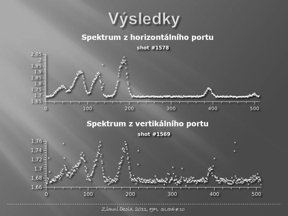 Zimní škola, 2011, FJFI, SLIDE # 10 Spektrum z horizontálního portu Spektrum z vertikálního portu