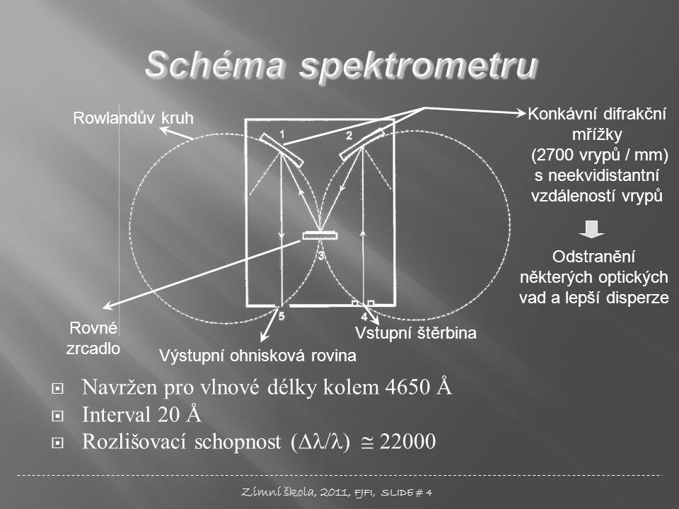  Navržen pro vlnové délky kolem 4650 Å  Interval 20 Å  Rozlišovací schopnost (∆ / )  22000 Konkávní difrakční mřížky (2700 vrypů / mm) s neekvidistantní vzdáleností vrypů Rovné zrcadlo Výstupní ohnisková rovina Vstupní štěrbina Zimní škola, 2011, FJFI, SLIDE # 4 Rowlandův kruh Odstranění některých optických vad a lepší disperze