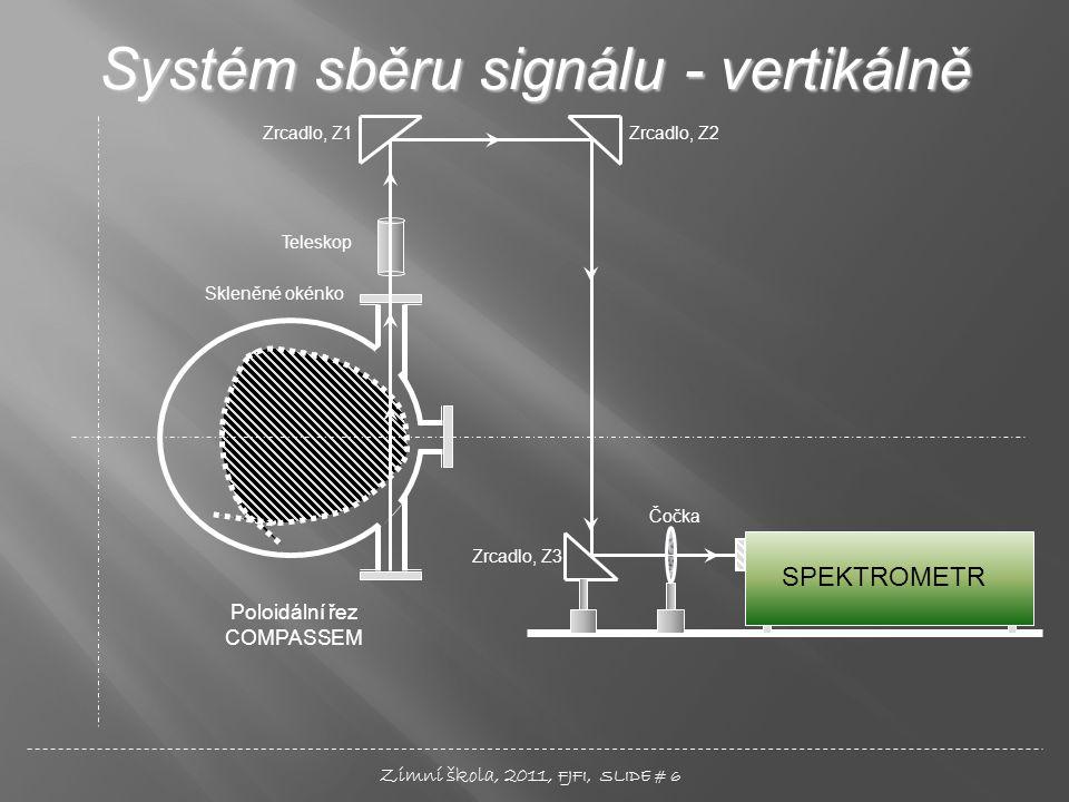 SPEKTROMETR Poloidální řez COMPASSEM Zrcadlo, Z1Zrcadlo, Z2 Zrcadlo, Z3 Čočka Teleskop Skleněné okénko Systém sběru signálu - vertikálně Zimní škola,