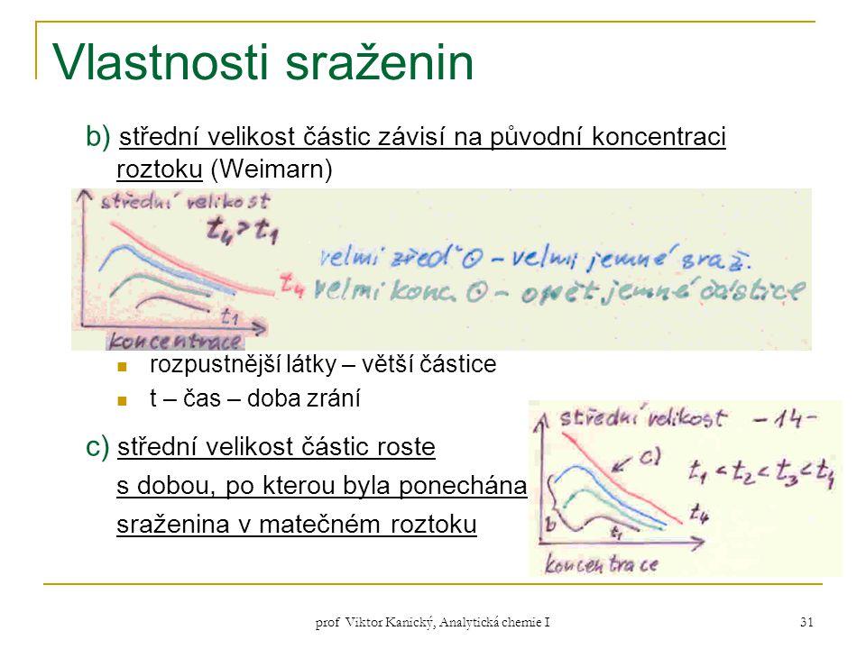 prof Viktor Kanický, Analytická chemie I 31 Vlastnosti sraženin b) střední velikost částic závisí na původní koncentraci roztoku (Weimarn) rozpustnějš