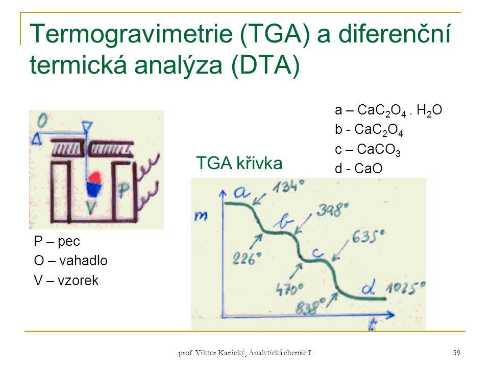 prof Viktor Kanický, Analytická chemie I 59 Termogravimetrie (TGA) a diferenční termická analýza (DTA) P – pec O – vahadlo V – vzorek a – CaC 2 O 4. H