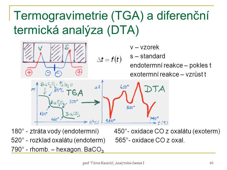 prof Viktor Kanický, Analytická chemie I 60 Termogravimetrie (TGA) a diferenční termická analýza (DTA) v – vzorek s – standard endotermní reakce – pok