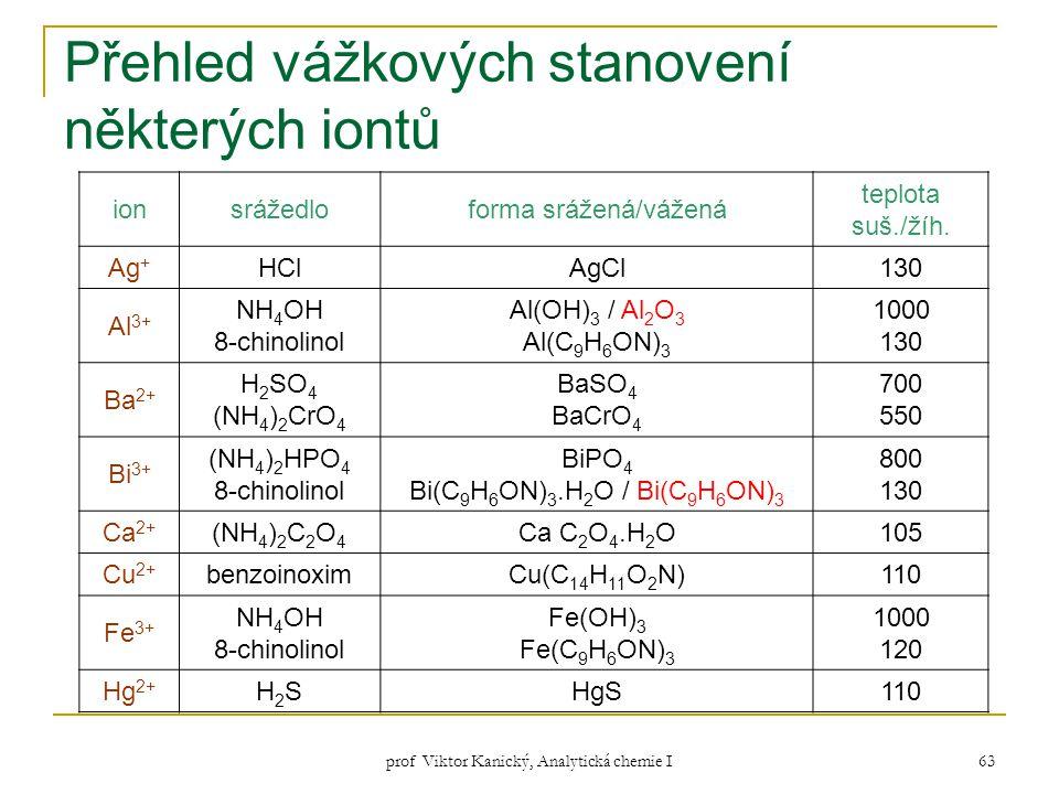 prof Viktor Kanický, Analytická chemie I 63 Přehled vážkových stanovení některých iontů ionsrážedloforma srážená/vážená teplota suš./žíh. Ag + HClAgCl