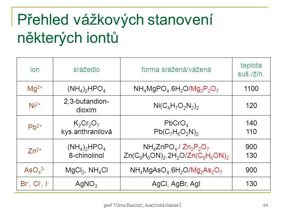 prof Viktor Kanický, Analytická chemie I 64 Přehled vážkových stanovení některých iontů ionsrážedloforma srážená/vážená teplota suš./žíh. Mg 2+ (NH 4