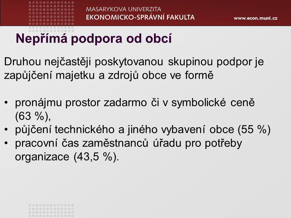 www.econ.muni.cz Druhou nejčastěji poskytovanou skupinou podpor je zapůjčení majetku a zdrojů obce ve formě pronájmu prostor zadarmo či v symbolické ceně (63 %), půjčení technického a jiného vybavení obce (55 %) pracovní čas zaměstnanců úřadu pro potřeby organizace (43,5 %).